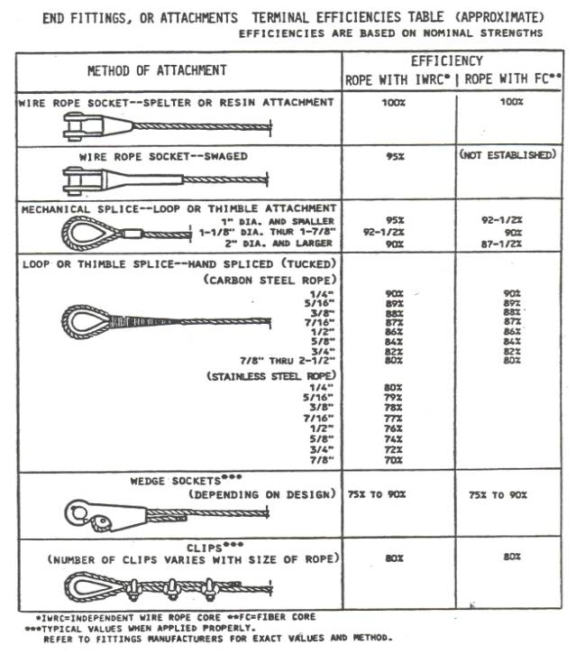 Yield Strength Of Wire Rope - Data Library •